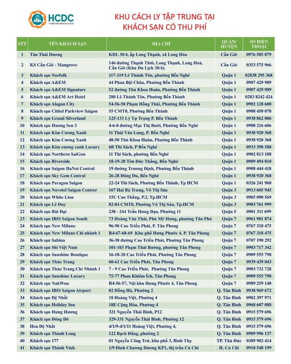 TP.HCM: 41 khách sạn cách ly tập trung COVID-19 có thu phí - Ảnh 1.