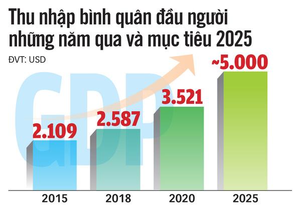 Kỳ vọng Chính phủ mới: Tạo đột phá, đưa đất nước phát triển bền vững - Ảnh 3.