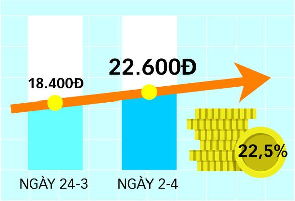 Bước ngoặt của Sacombank trong lộ trình tái cơ cấu - Ảnh 3.
