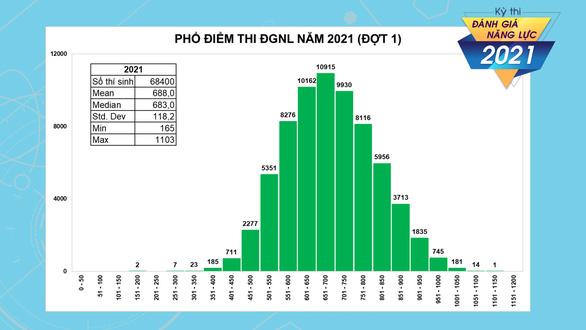 Thủ khoa thi đánh giá năng lực ĐH Quốc gia TP.HCM đạt 1.103 điểm - Ảnh 2.