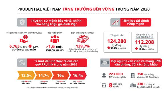 Prudential Việt Nam chi trả hơn 6.700 tỉ đồng quyền lợi bảo hiểm năm 2020 - Ảnh 2.