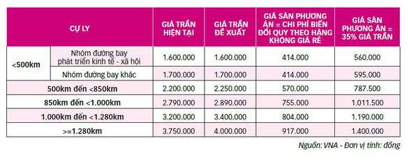 Đề xuất tăng giá trần, áp giá sàn vé máy bay: Vô lý và vi phạm luật cạnh tranh - Ảnh 5.