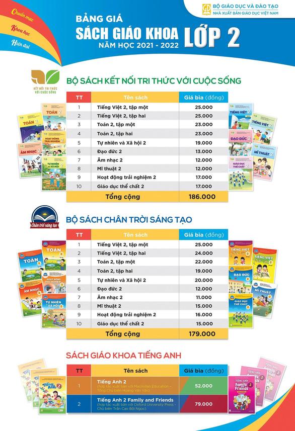 Giá sách giáo khoa lớp 2, lớp 6 mới: cao nhất hơn 300.000 đồng/bộ - Ảnh 1.