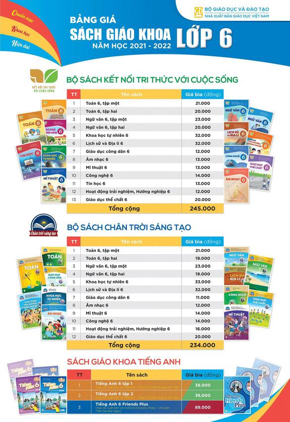 Giá sách giáo khoa lớp 2, lớp 6 mới: cao nhất hơn 300.000 đồng/bộ - Ảnh 2.