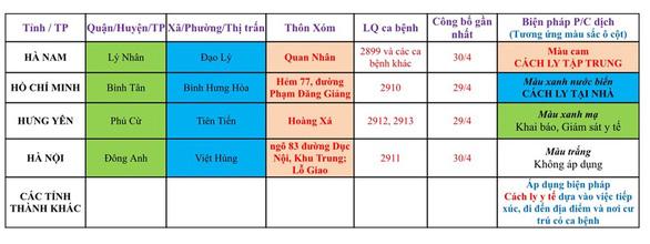 Hải Phòng cách ly tập trung người đến từ nơi có COVID-19 ở TP.HCM, Hà Nội... - Ảnh 1.