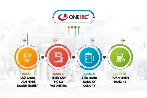 One IBC: Quy trình thành lập công ty tại Singapore nhanh chóng, hiệu quả - Ảnh 1.