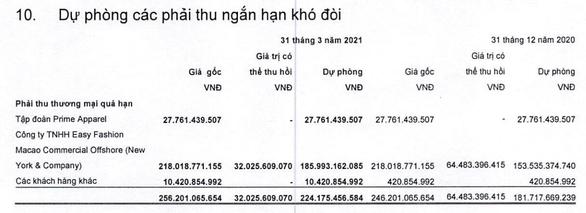 Khách Mỹ phá sản, doanh nghiệp dệt may Việt lo mất trăm tỉ nợ - Ảnh 2.
