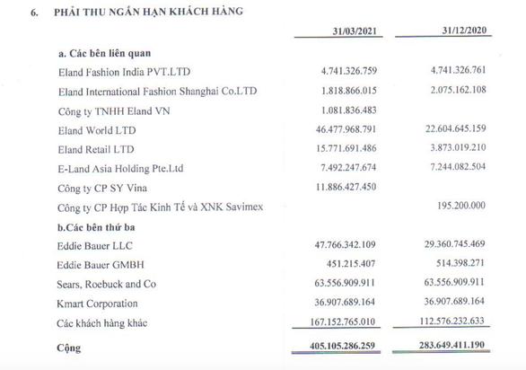 Khách Mỹ phá sản, doanh nghiệp dệt may Việt lo mất trăm tỉ nợ - Ảnh 3.
