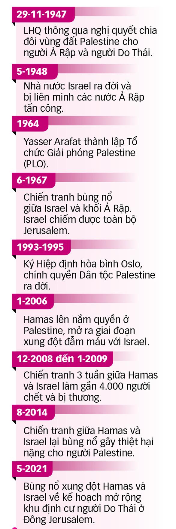 Trung Đông lại bùng lửa hận thù - Ảnh 2.