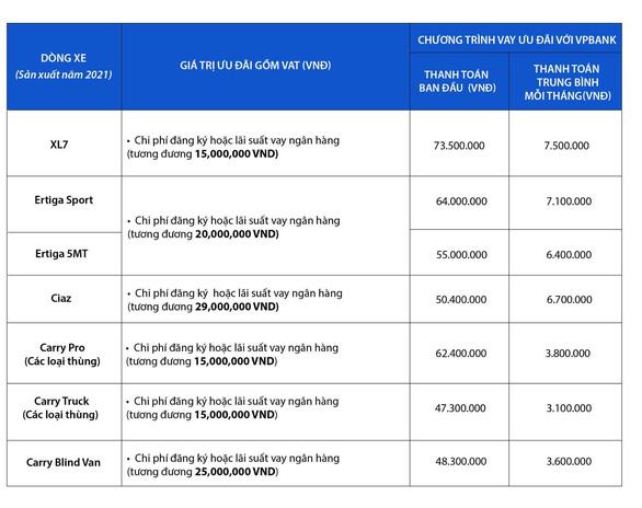 Suzuki khuyến mãi hấp dẫn mừng hơn 1 triệu xe lăn bánh tại Việt Nam - Ảnh 6.