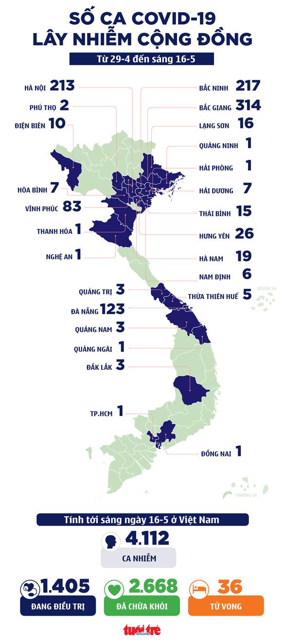 Sáng 16-5: 121/127 ca COVID-19 mới ở Bắc Giang và Bắc Ninh - Ảnh 2.