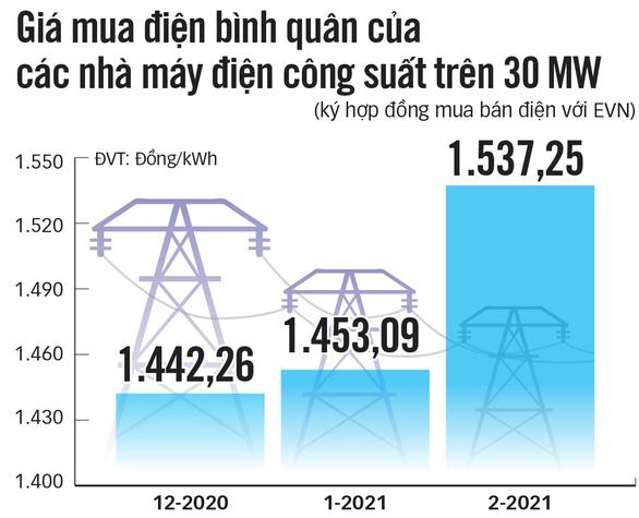 Nhu cầu giảm, giá điện có giảm, EVN nói gì? - Ảnh 2.