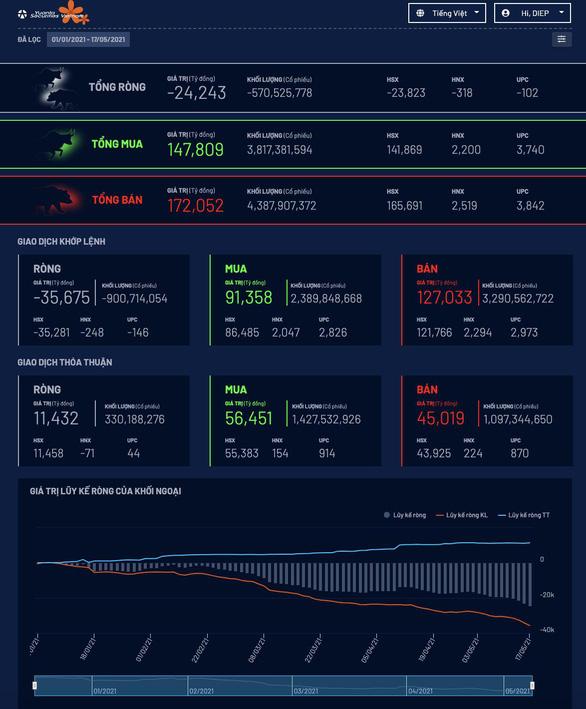 Siêu công cụ phân tích cổ phiếu YSradar: Chuyên gia đã dùng, còn bạn? - Ảnh 5.