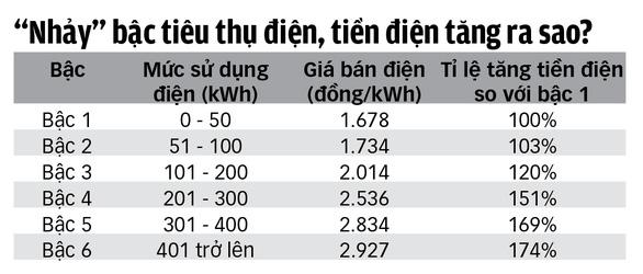 Đến mùa nắng nóng, xài nhiều, hóa đơn tiền điện tăng chóng mặt - Ảnh 2.