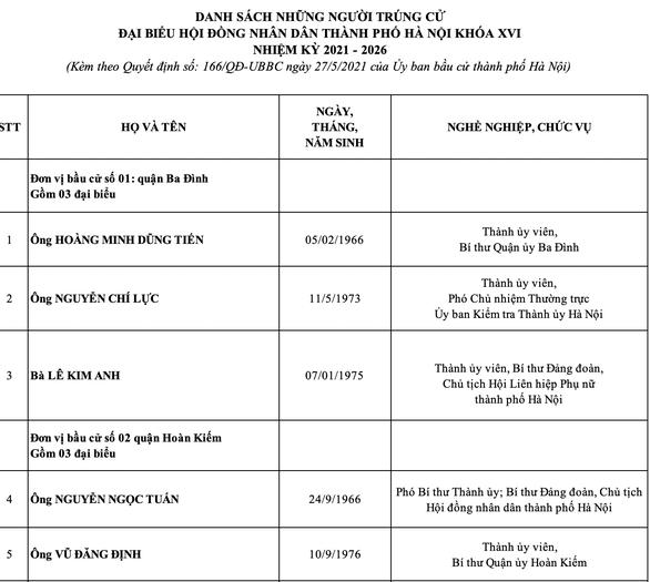 Hà Nội công bố danh sách 95 đại biểu HĐND thành phố nhiệm kỳ 2021-2026 - Ảnh 2.