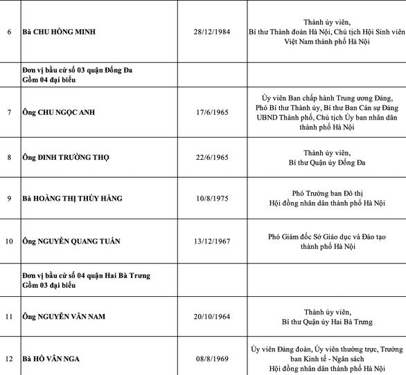 Hà Nội công bố danh sách 95 đại biểu HĐND thành phố nhiệm kỳ 2021-2026 - Ảnh 3.