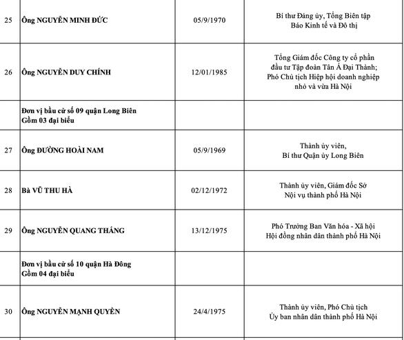 Hà Nội công bố danh sách 95 đại biểu HĐND thành phố nhiệm kỳ 2021-2026 - Ảnh 6.