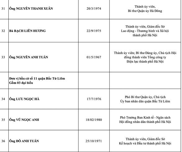 Hà Nội công bố danh sách 95 đại biểu HĐND thành phố nhiệm kỳ 2021-2026 - Ảnh 7.