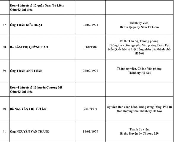 Hà Nội công bố danh sách 95 đại biểu HĐND thành phố nhiệm kỳ 2021-2026 - Ảnh 8.