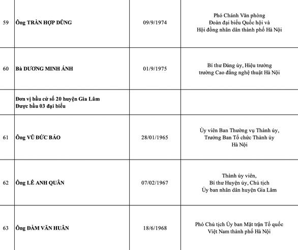 Hà Nội công bố danh sách 95 đại biểu HĐND thành phố nhiệm kỳ 2021-2026 - Ảnh 12.