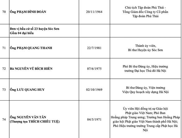 Hà Nội công bố danh sách 95 đại biểu HĐND thành phố nhiệm kỳ 2021-2026 - Ảnh 14.