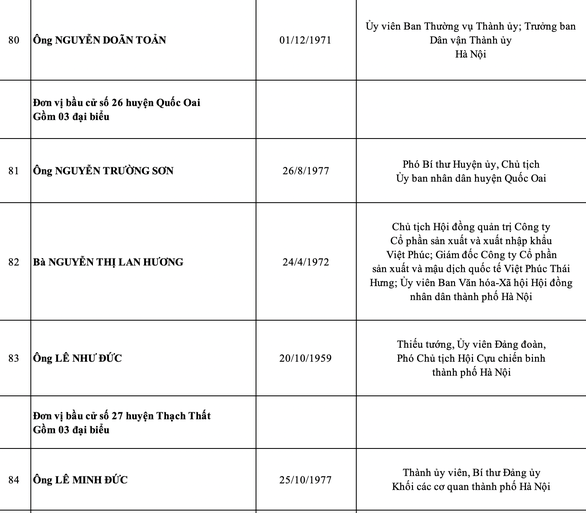 Hà Nội công bố danh sách 95 đại biểu HĐND thành phố nhiệm kỳ 2021-2026 - Ảnh 16.