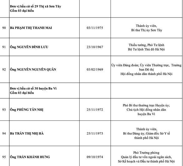 Hà Nội công bố danh sách 95 đại biểu HĐND thành phố nhiệm kỳ 2021-2026 - Ảnh 18.