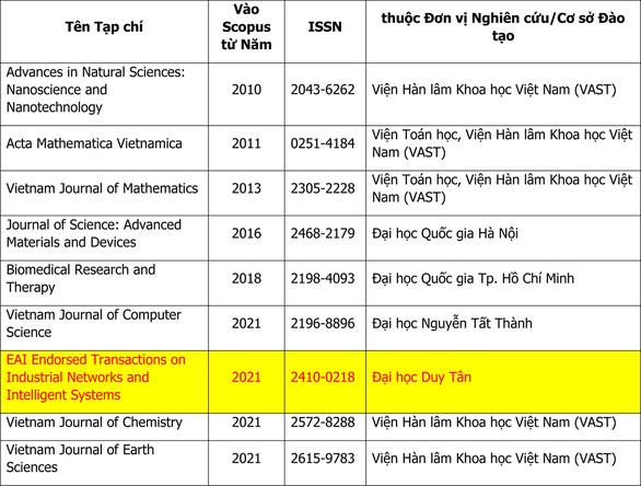 Tạp chí của ĐH Duy Tân được đưa vào danh mục SCOPUS - Ảnh 3.