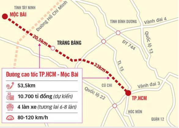 Tây Ninh thống nhất kiến nghị để TP.HCM làm đường cao tốc đi Mộc Bài - Ảnh 1.