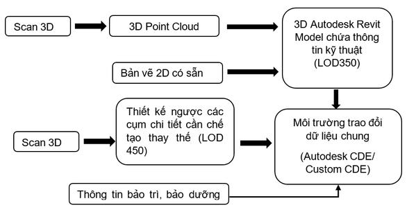 EVNGENCO 2 nghiên cứu triển khai số hóa 3D thiết bị nhà máy điện - Ảnh 5.