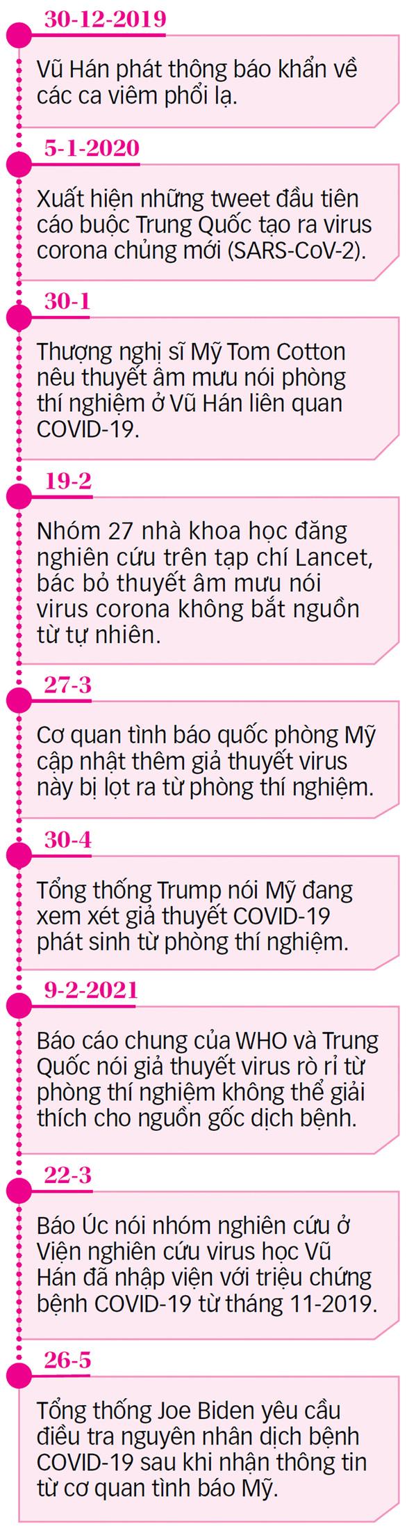 Tình báo Mỹ chia rẽ quan điểm về nguồn gốc virus corona - Ảnh 3.