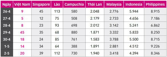 Lào có ca nhiễm thấp nhất 10 ngày, ngừng vận chuyển khách giữa các tỉnh - Ảnh 2.