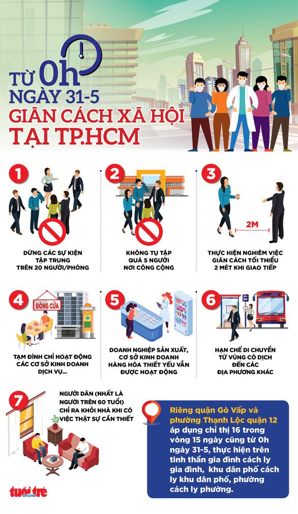 TP.HCM hướng dẫn chi tiết các biện pháp giãn cách xã hội 15 ngày từ 0h ngày 31-5 - Ảnh 2.