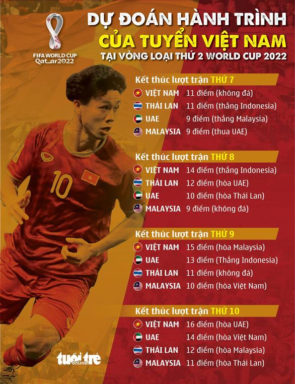 Việt Nam, Malaysia, Thái Lan và UAE cần bao nhiêu điểm để đi tiếp ở vòng loại World Cup 2022? - Ảnh 3.