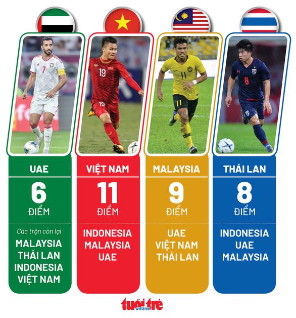 Việt Nam, Malaysia, Thái Lan và UAE cần bao nhiêu điểm để đi tiếp ở vòng loại World Cup 2022? - Ảnh 2.