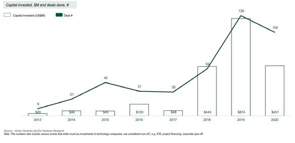 COVID-19 khiến vốn đầu tư vào các startup Việt Nam giảm gần 48% - Ảnh 1.