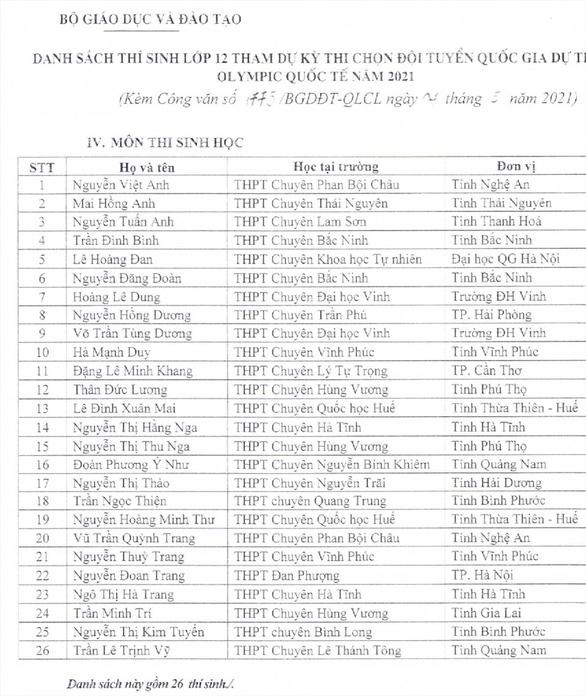Danh sách 144 học sinh giỏi được miễn thi tốt nghiệp, vào thẳng đại học - Ảnh 3.