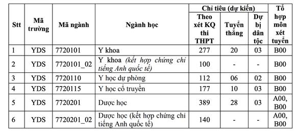 ĐH Y dược TP.HCM không tăng học phí khóa 2021 như dự kiến - Ảnh 2.
