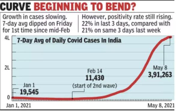 Xuất hiện dấu hiệu đỉnh dịch của làn sóng COVID-19 thứ 2 ở Ấn Độ - Ảnh 2.