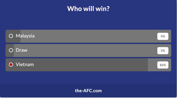 Chỉ 9% độc giả AFC tin Malaysia thắng Việt Nam - Ảnh 2.