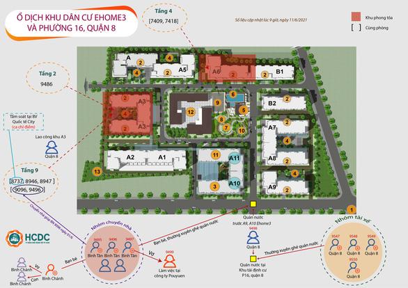 TP.HCM thêm chuỗi lây nhiễm 21 ca ở chung cư Ehome 3 và khu tái định cư ở quận 8 - Ảnh 1.
