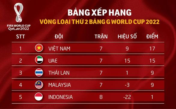 Cơ hội đi tiếp của tuyển Việt Nam như thế nào sau trận thắng Malaysia? - Ảnh 2.