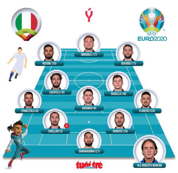 Tuyển Ý thắng đậm Thổ Nhĩ Kỳ trong ngày khai mạc Euro 2020 - Ảnh 5.