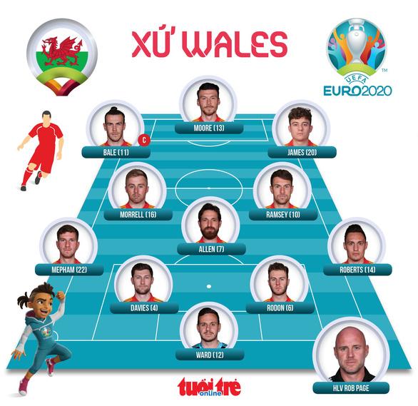 Xứ Wales cầm chân Thuỵ Sĩ - Ảnh 4.