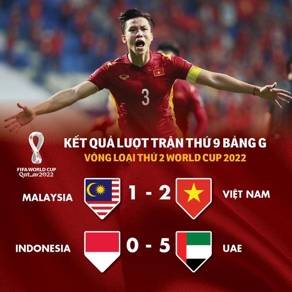Bảng xếp hạng bảng G vòng loại World Cup 2022: Việt Nam, UAE tranh ngôi đầu lượt trận cuối - Ảnh 1.