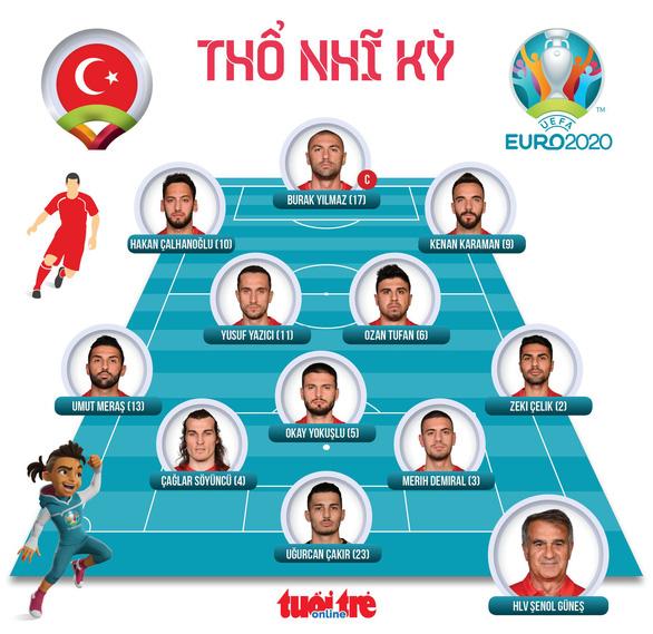 Tuyển Ý thắng đậm Thổ Nhĩ Kỳ trong ngày khai mạc Euro 2020 - Ảnh 4.