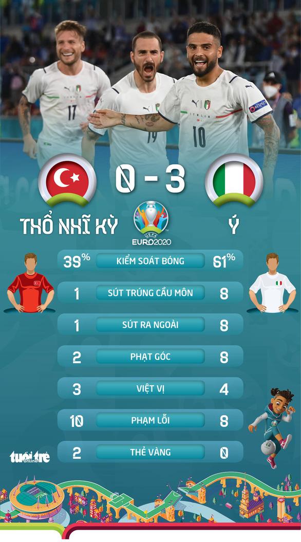 Tuyển Ý thắng đậm Thổ Nhĩ Kỳ trong ngày khai mạc Euro 2020 - Ảnh 2.