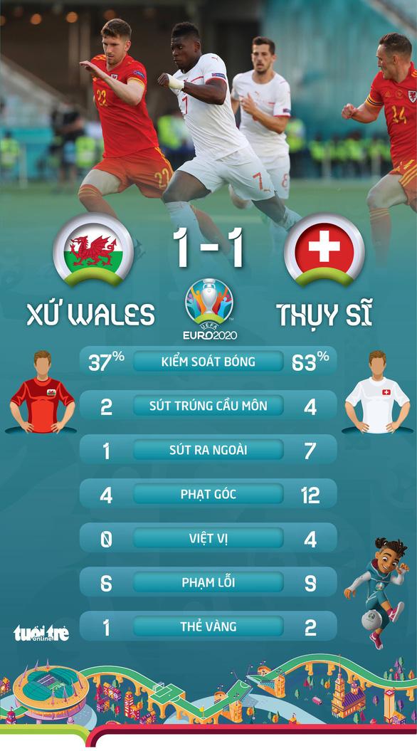 Xứ Wales cầm chân Thuỵ Sĩ - Ảnh 3.