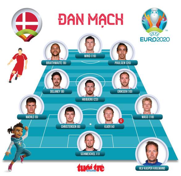 Phần Lan thắng sốc Đan Mạch trong ngày giới bóng đá lo lắng cho Eriksen - Ảnh 3.