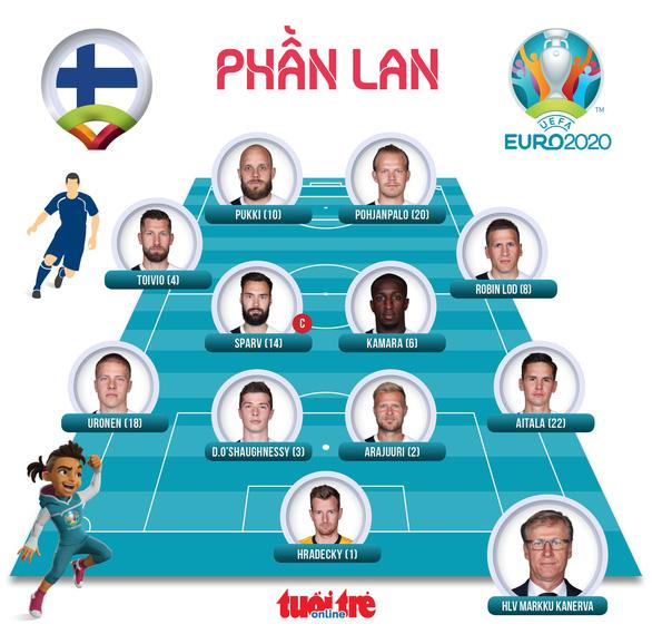 Phần Lan thắng sốc Đan Mạch trong ngày giới bóng đá lo lắng cho Eriksen - Ảnh 4.